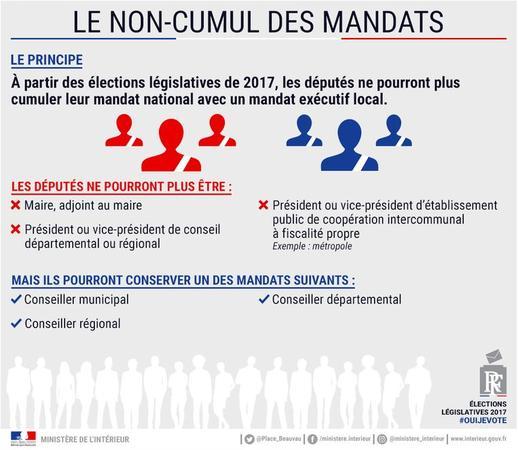 Élections législatives : le non-cumul des mandats / Elections ...